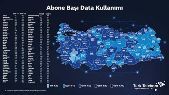TÜRKİYE'NİN DATA KULLANIMI 178 GB'I AŞTI